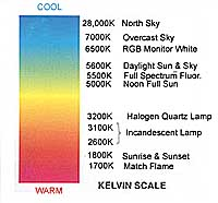 Lighting by the Kelvin Scale  sc 1 st  Nita Leland & Exploring Color Writing u0026 Creativity: Lighting by the Kelvin Scale